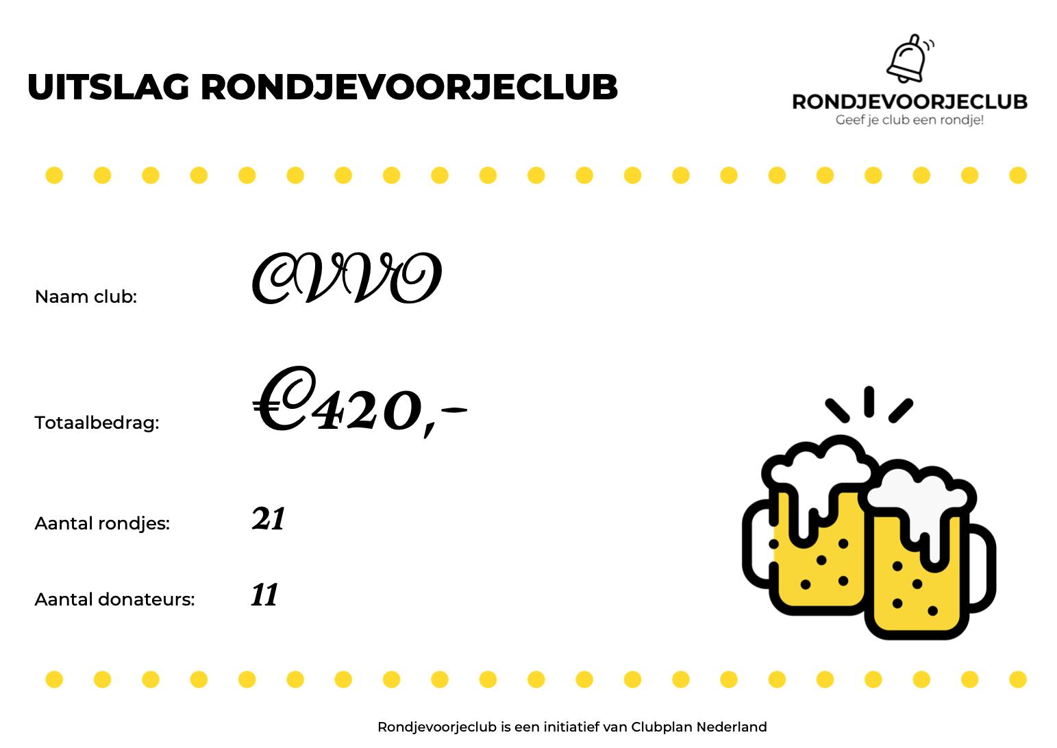 Rondje voor de Club levert 420 euro op